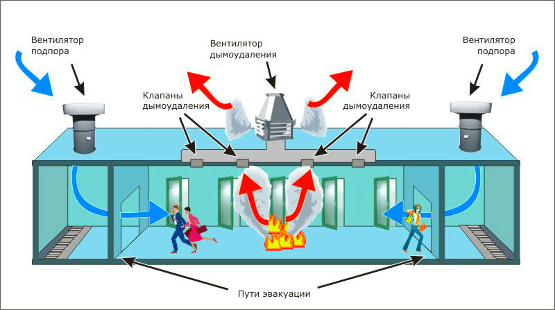как работает система дымоудаления при пожаре