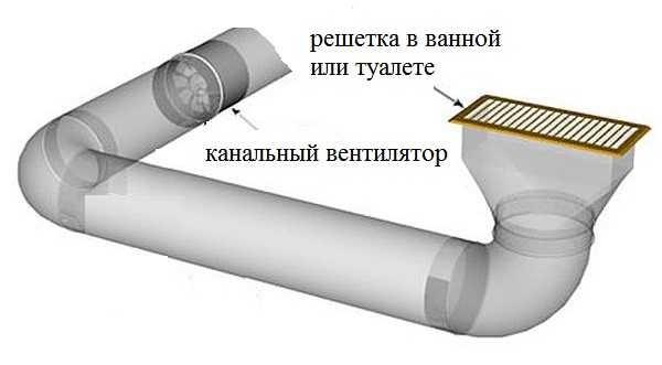 пример системы вентиляции