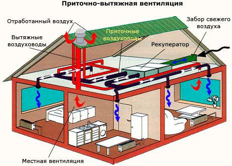 система смешанного вентилирования