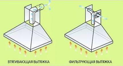 принцип работы систем вентиляции кухни