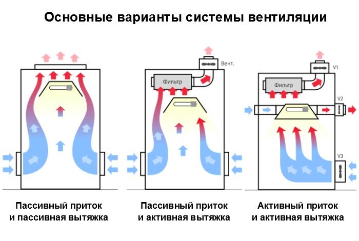 активная и пассивная вентиляция