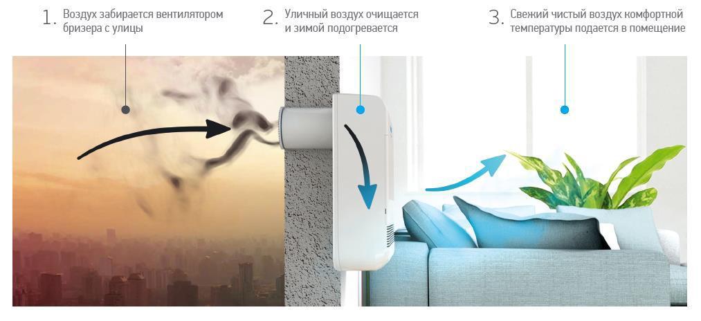 схема работы приточной вентиляции с фильтрацией