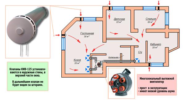 пример схемы вентиляции