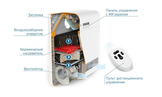 схема вентиляции с подогревом