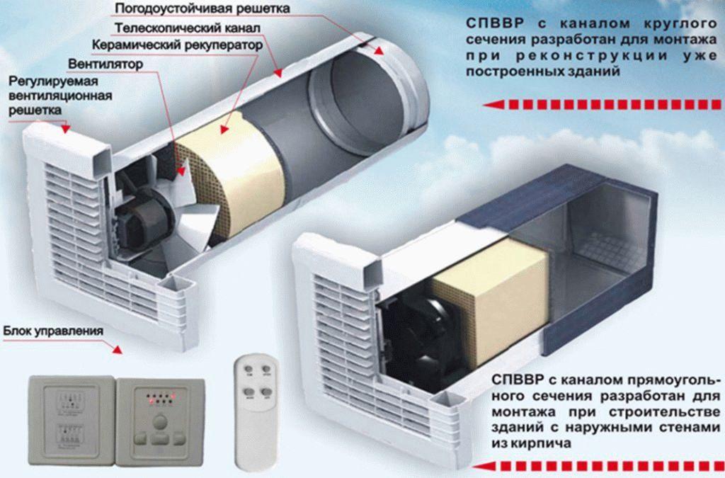 схема разных приточных вентиляторов