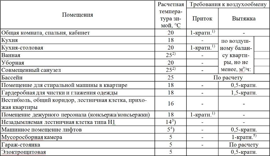 таблица необходимого воздухообмена