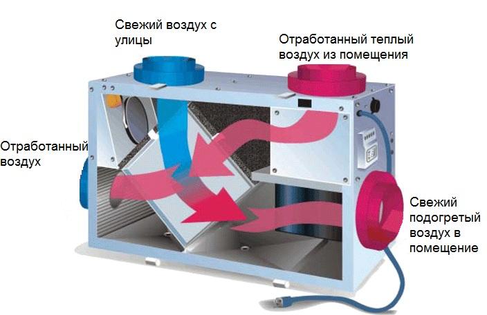 Вентиляция с рекуперацией тепла