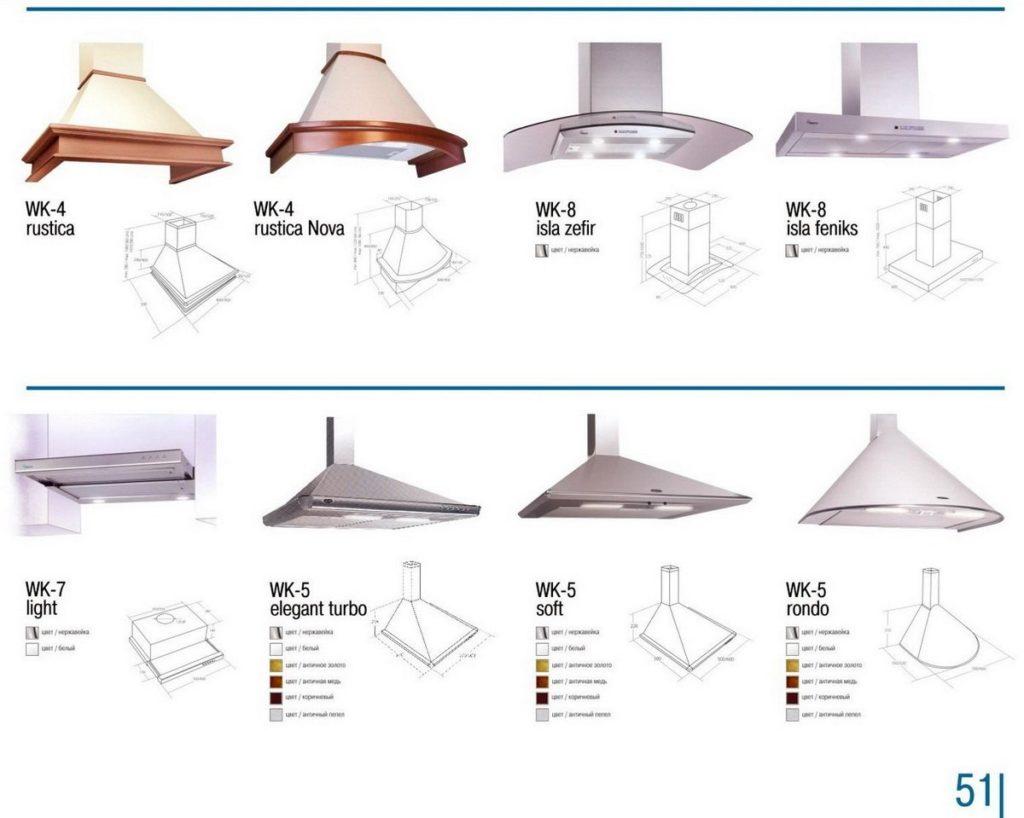 разновидности моделей