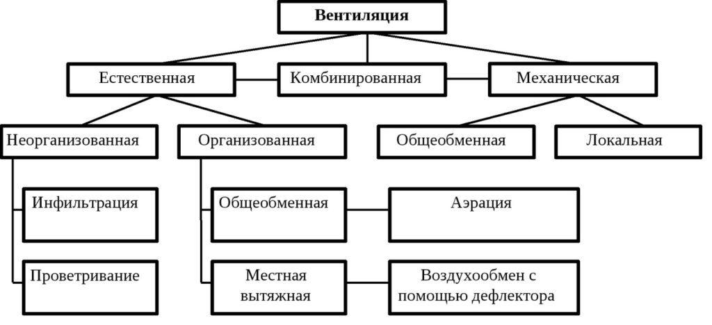 классификация систем вентилирования