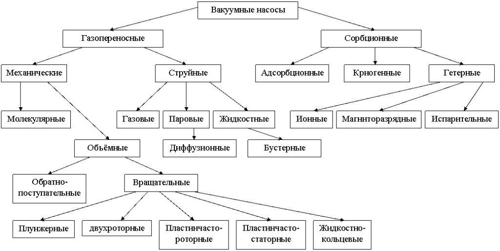 схема видов вакуумных насосов