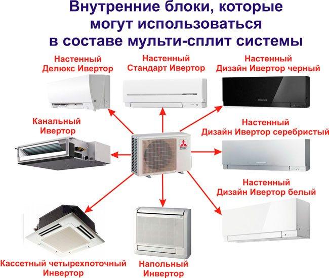 внутренние блоки в сплит-системе