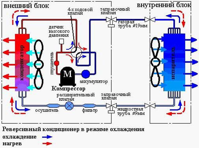 Как устроен компрессорно-конденсаторный блок