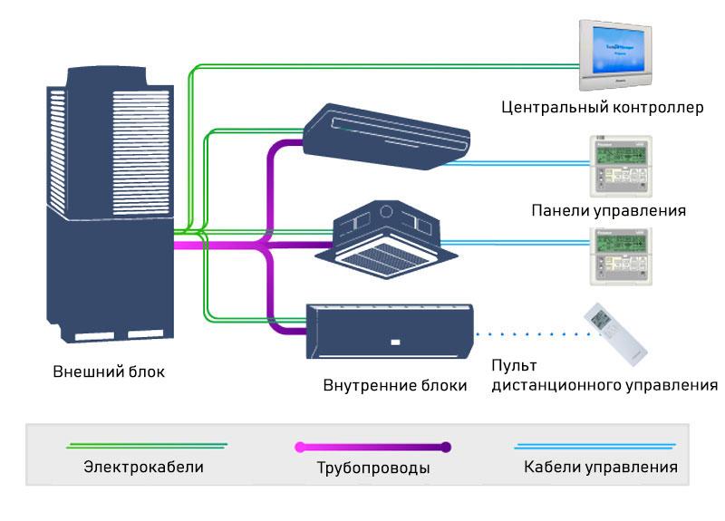 VRV системы устройство