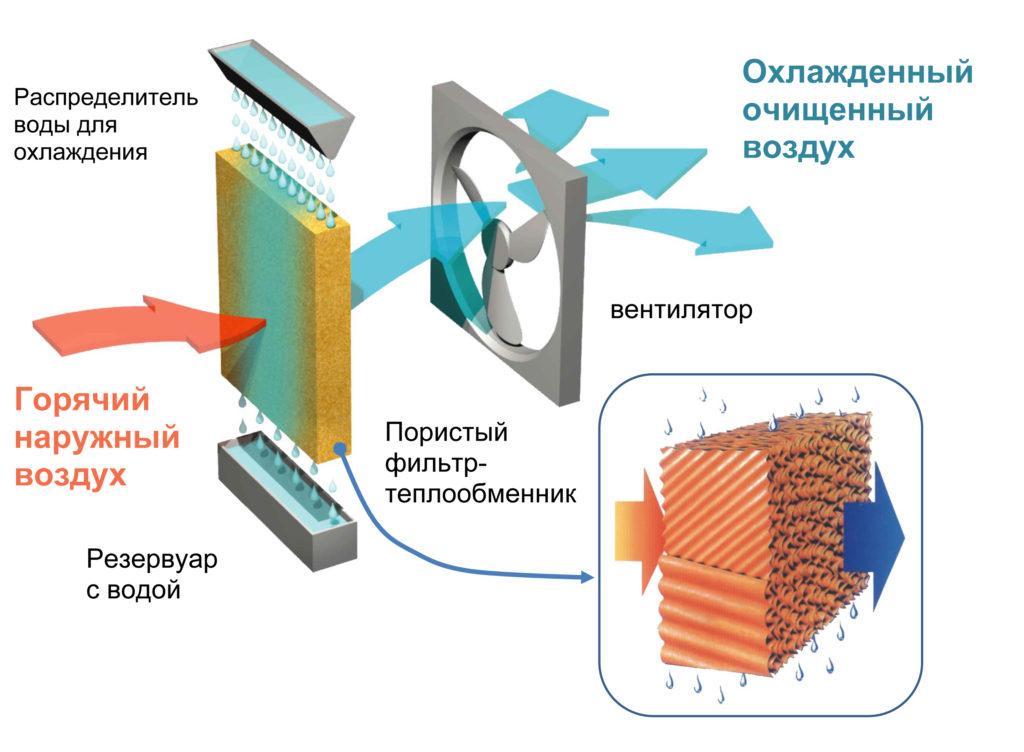 Принцип работы системы искусственного охлаждения прямым испарением