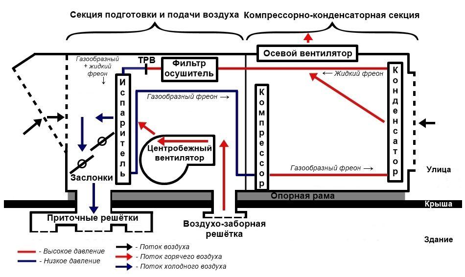 Схема кондиционера крышного типа