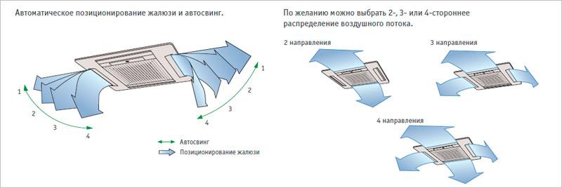 Схема перемещения кассетной сплит системы