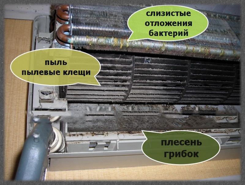Загрязненный кондиционер с причинами загрязнения