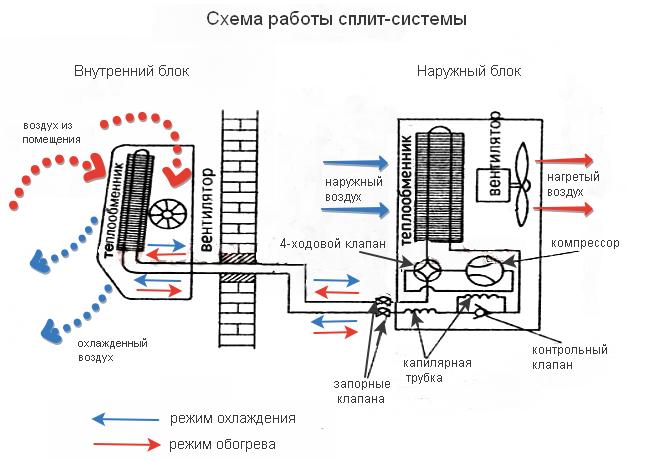 Схема работы сплит-системы