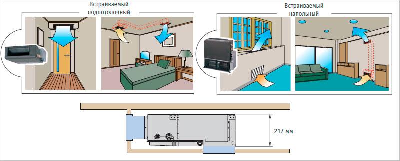 Варианты установки канального кондиционера