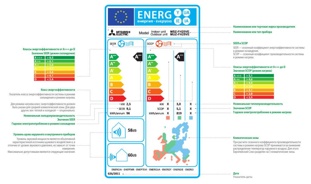 Информационная этикетка с объяснениями мощносных характеристик климат системы