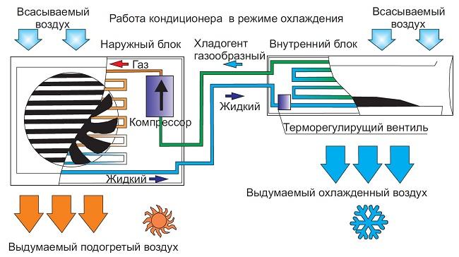 Как работает компрессорно-конденсатный блок, что охлаждаться с помощью воздуха