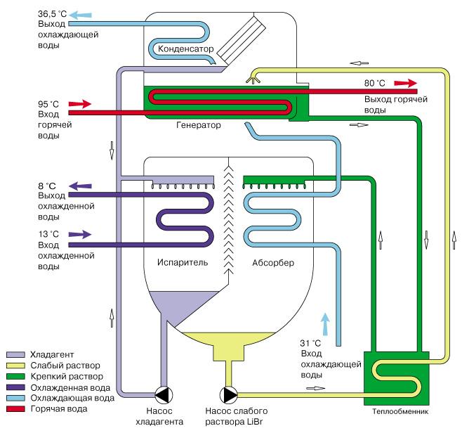 Схема абсорбционной системы искусственного охлаждения