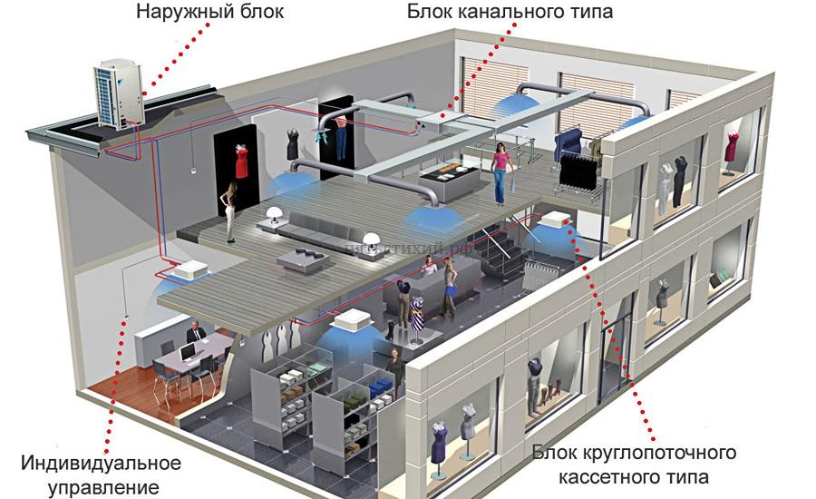 Схема мультизональной системы снабжения искусственным холодом
