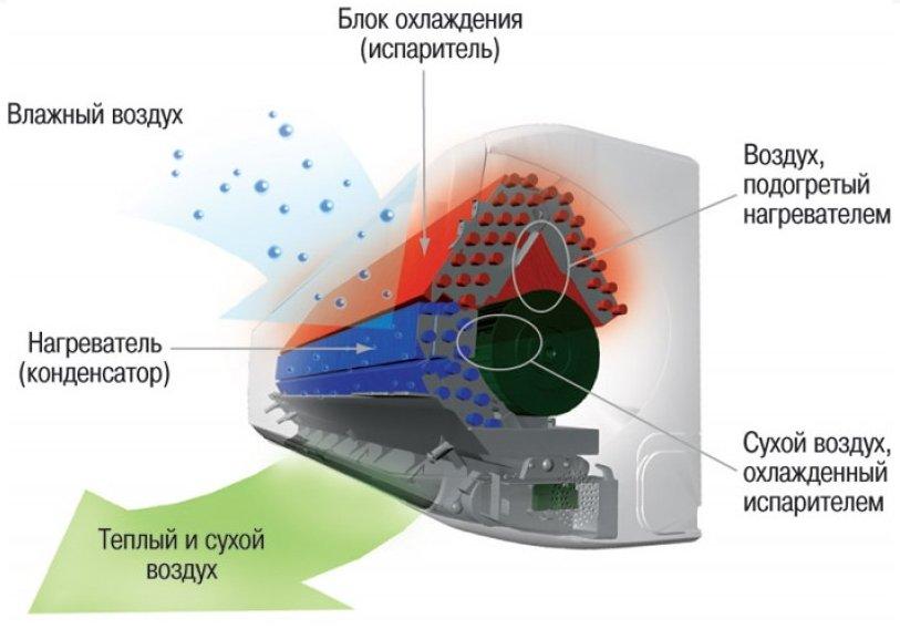 Как работает и в чем особенность функционала компрессорного блока.