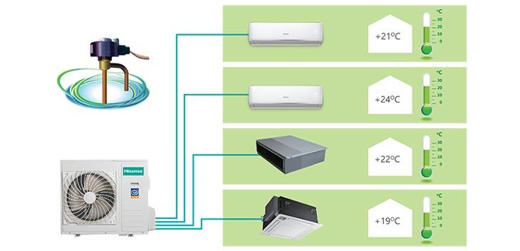 схема мульти сплит системы на четыре комнаты