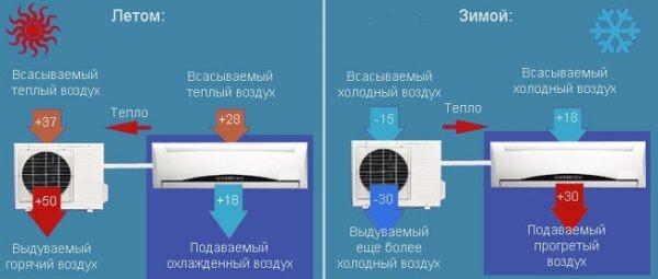 сплит-система для обогрева дома