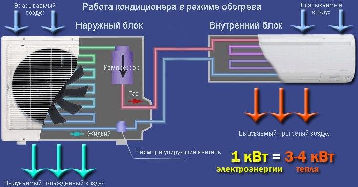 обогрев сплит-система