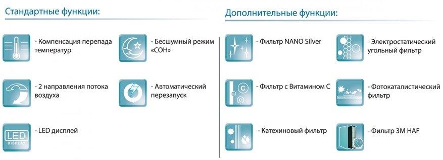 Функции кондиционера схема