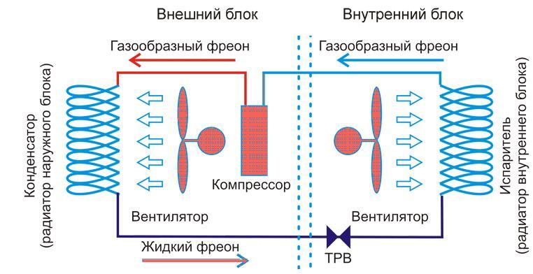 Схема принципа действия сплит-системы