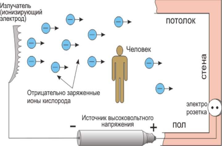 Схема действия ионного увлажнителя воздуха