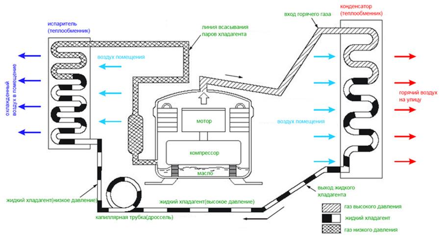 Схема работы напольного кондиционера