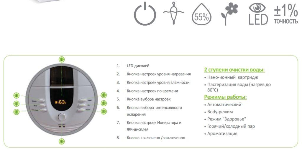 Панель управления увлажнителем воздуха