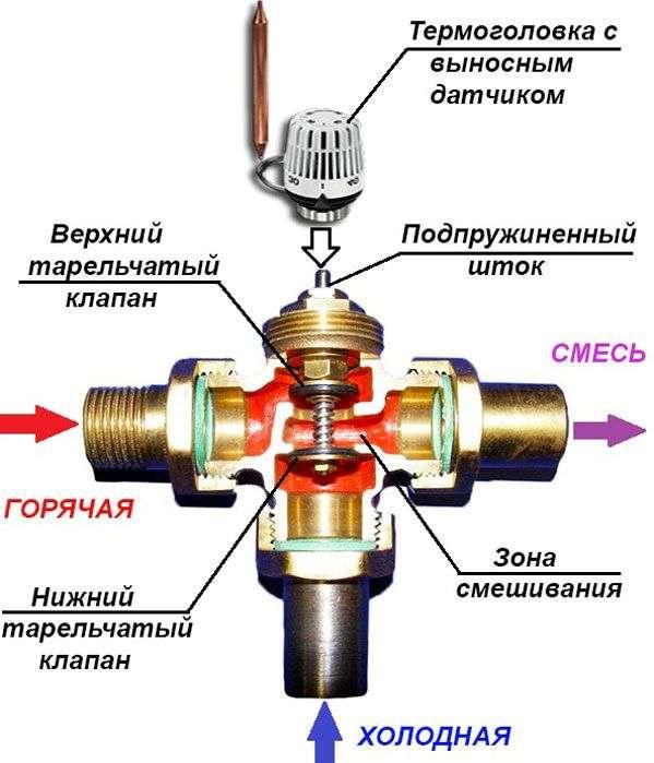 Трёхходовой клапан для обвязки файнкола