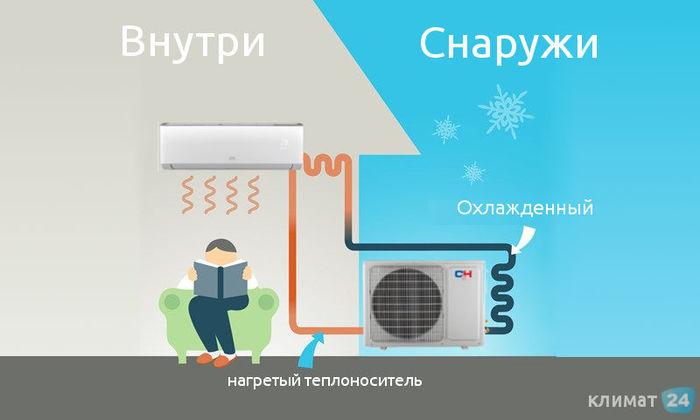 Схема сплит-системы в зимний период