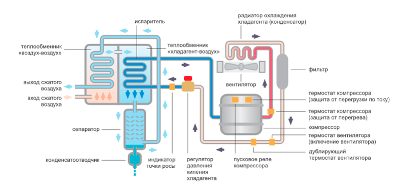 Схема устройства осушителя воздуха