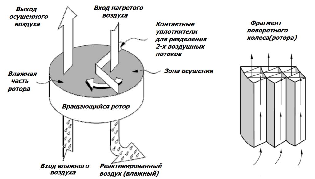 Схема адсорбционного осушителя