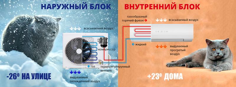 Схема сплит-системы с тепловым насосом