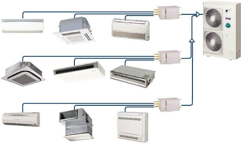 Мультизональная система кондиционирования