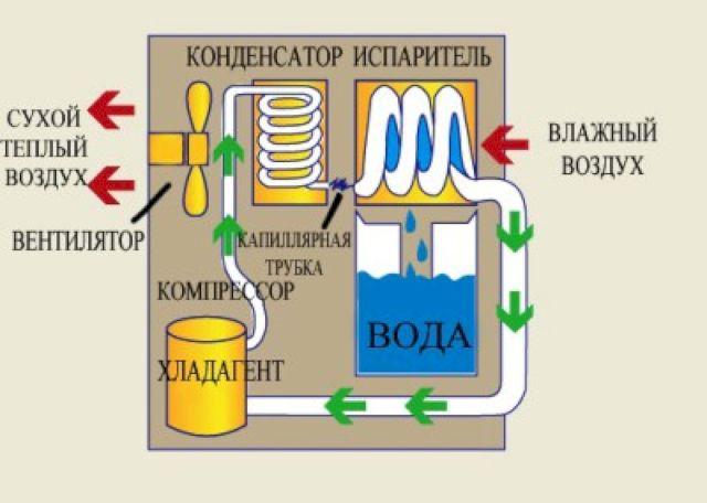Схема устройства осушителя