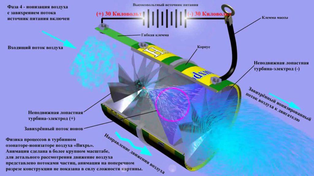 Схема работы ионизатора воздуха для автомобиля