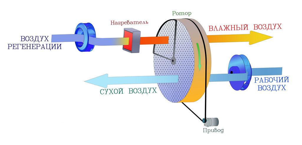 Схема работы адсорбционного осушителя