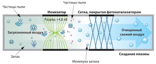 Схема работы ионизатора воздуха