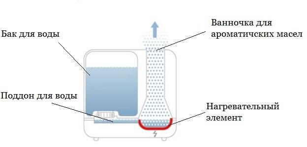 Паровой увлажнитель воздуха схема