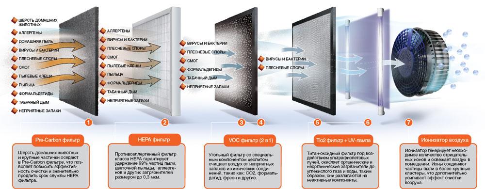 Комбинация фильтров для увлажнителя воздуха и объяснения к ним