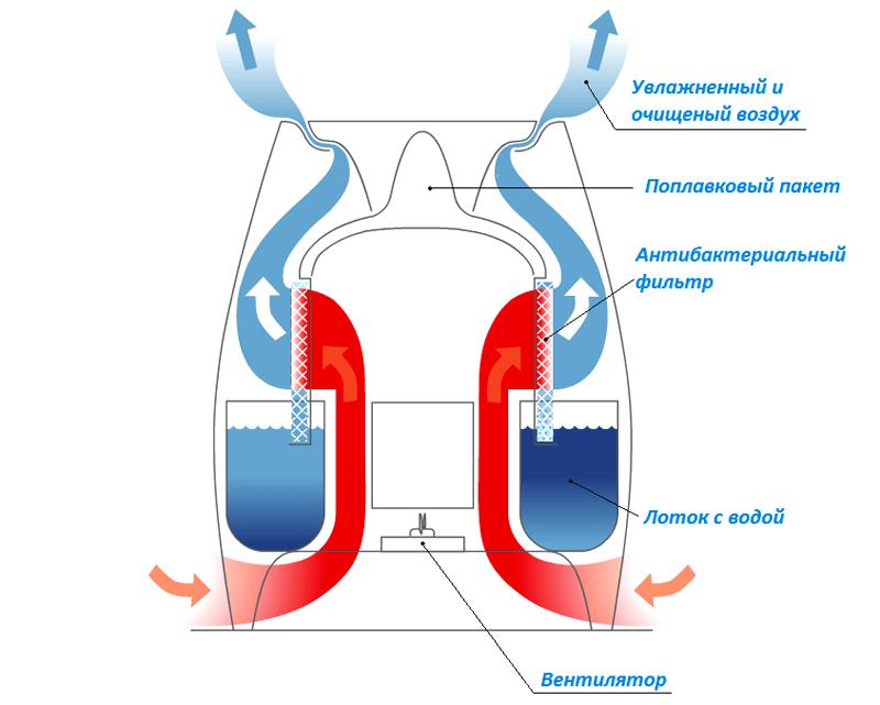 Традиционный увлажнитель воздуха схема