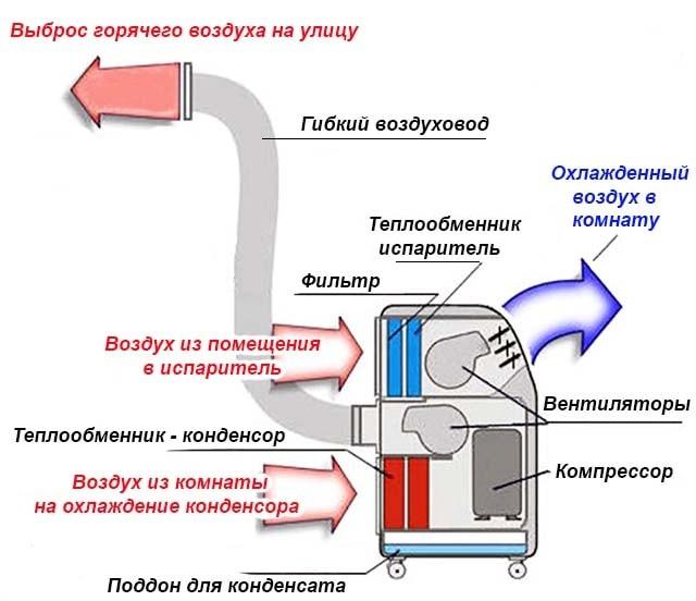 Схема устройства моноблочного кондиционера